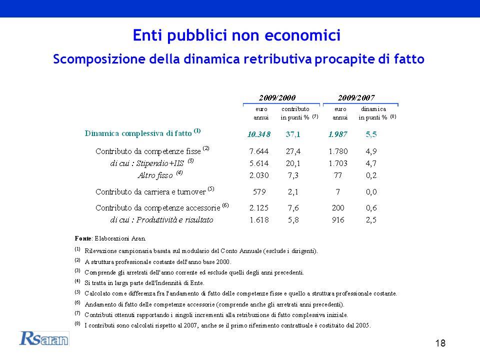 18 Enti pubblici non economici Scomposizione della dinamica retributiva procapite di fatto
