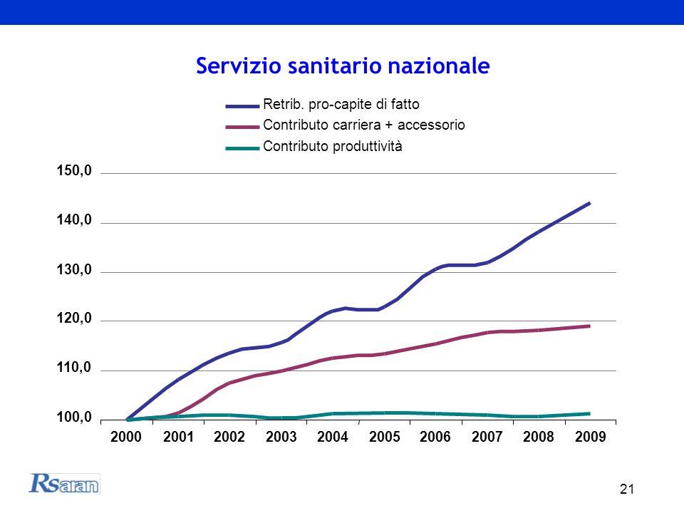 21 Servizio sanitario nazionale 100,0 110,0 120,0 130,0 140,0 150,0 2000200120022003200420052006200720082009 Retrib.