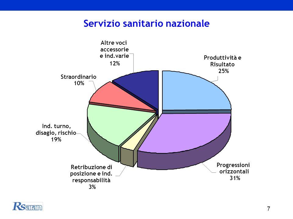 7 Altre voci accessorie e ind.varie 12% Produttività e Risultato 25% Progressioni orizzontali 31% Retribuzione di posizione e ind.