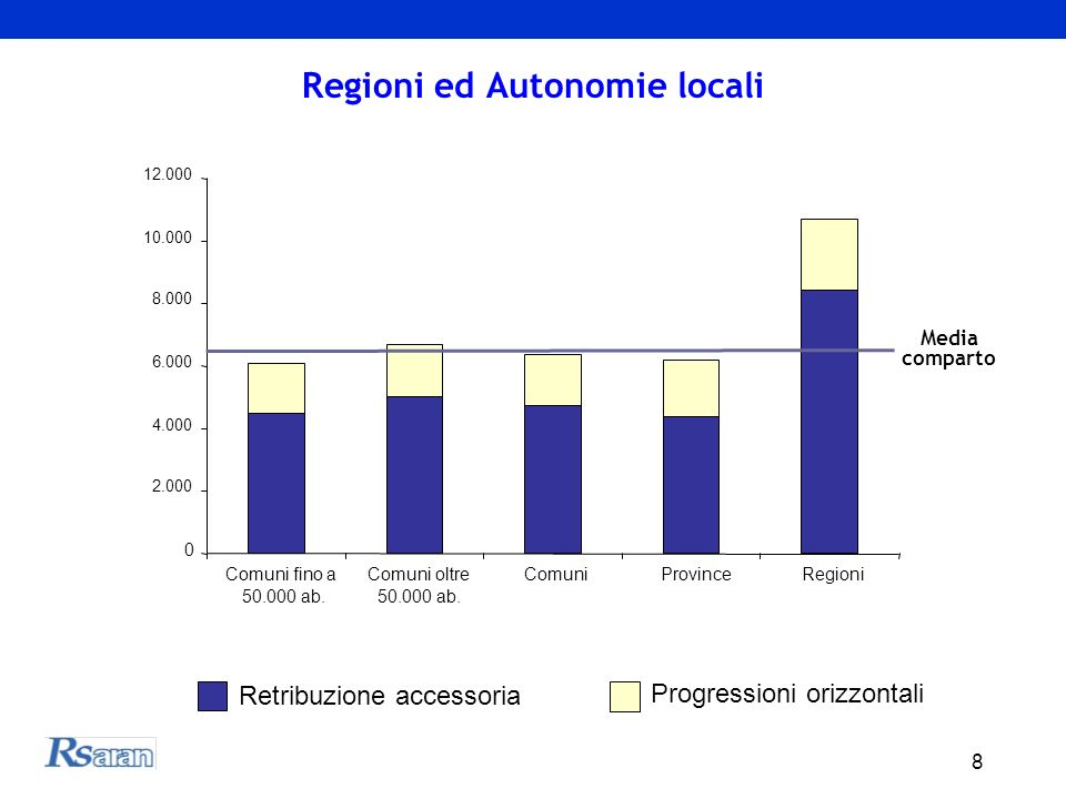 8 Regioni ed Autonomie locali 0 2.000 4.000 6.000 8.000 10.000 12.000 Comuni fino a 50.000 ab. Comuni oltre 50.000 ab. ComuniProvinceRegioni Retribuzi