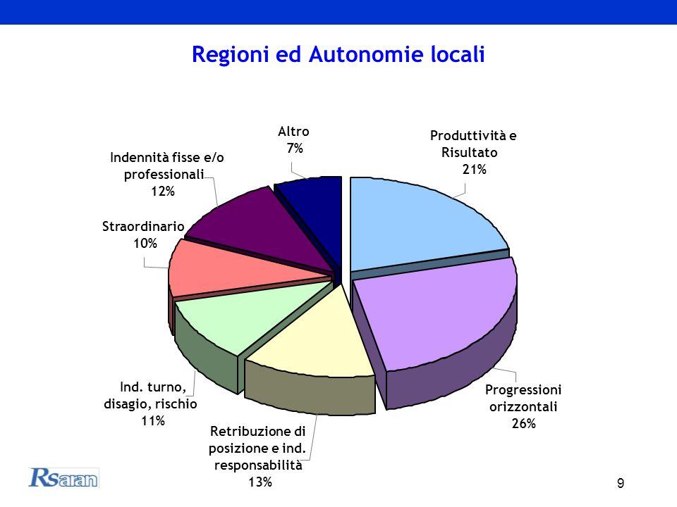 9 Regioni ed Autonomie locali Indennità fisse e/o professionali 12% Altro 7% Produttività e Risultato 21% Progressioni orizzontali 26% Retribuzione di posizione e ind.