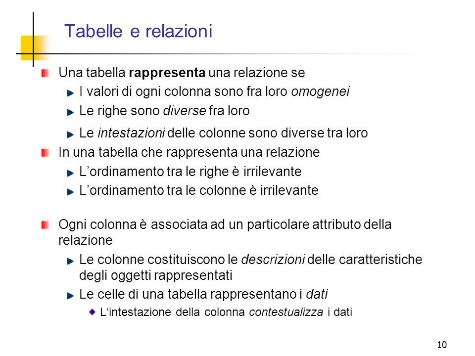 10 Una tabella rappresenta una relazione se I valori di ogni colonna sono fra loro omogenei Le righe sono diverse fra loro Le intestazioni delle colon