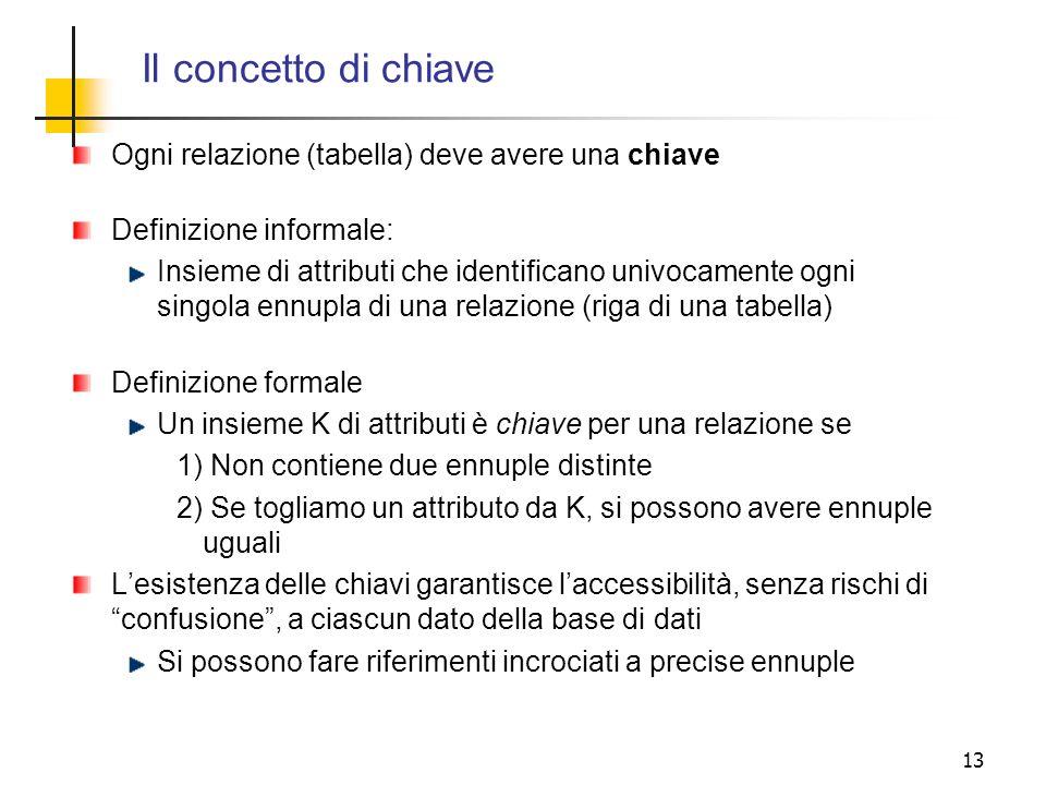 13 Ogni relazione (tabella) deve avere una chiave Definizione informale: Insieme di attributi che identificano univocamente ogni singola ennupla di un