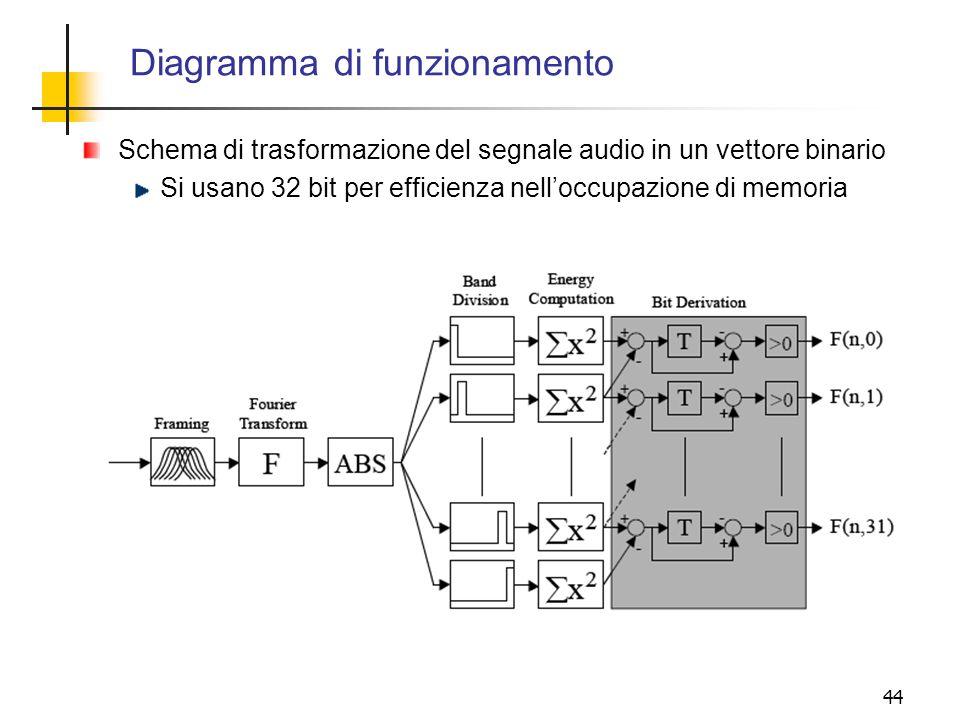 44 Diagramma di funzionamento Schema di trasformazione del segnale audio in un vettore binario Si usano 32 bit per efficienza nelloccupazione di memor