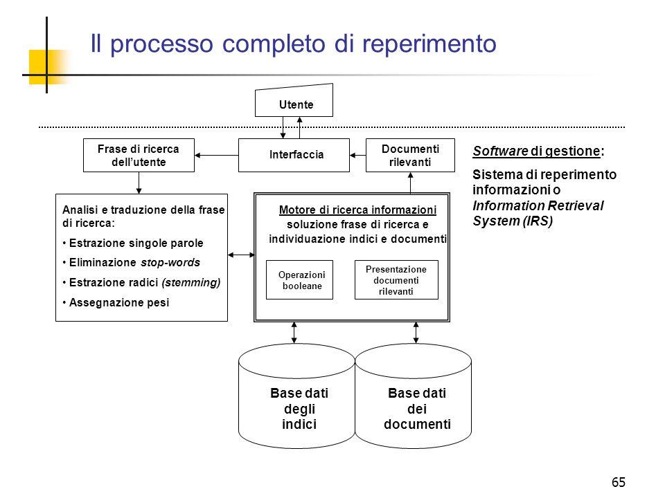 65 Il processo completo di reperimento Base dati dei documenti Utente Analisi e traduzione della frase di ricerca: Estrazione singole parole Eliminazi
