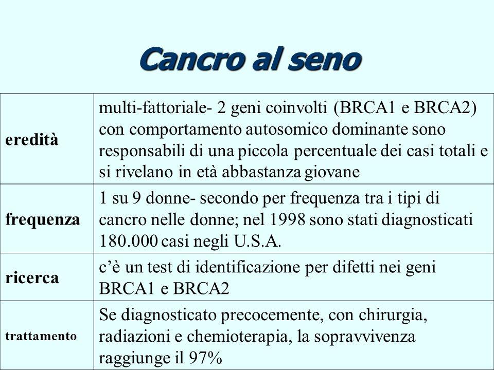 Cancro al seno eredità multi-fattoriale- 2 geni coinvolti (BRCA1 e BRCA2) con comportamento autosomico dominante sono responsabili di una piccola perc