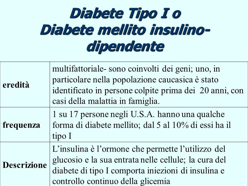 Diabete Tipo II o Diabete mellito non-insulino- dipendente eredità multifattoriale- sono coinvolti dei geni; sono coinvolti però altri fattori : obesità, età, attività fisica frequenza 1 su 17 persone negli U.S.A.