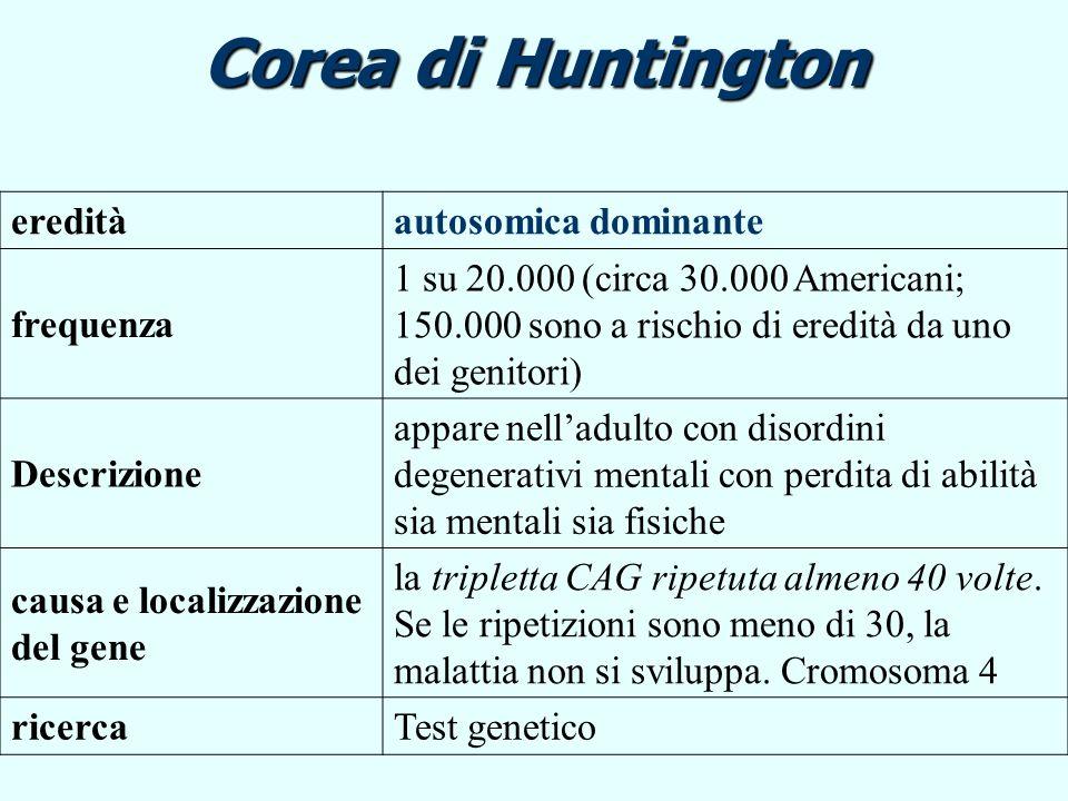 Corea di Huntington ereditàautosomica dominante frequenza 1 su 20.000 (circa 30.000 Americani; 150.000 sono a rischio di eredità da uno dei genitori)