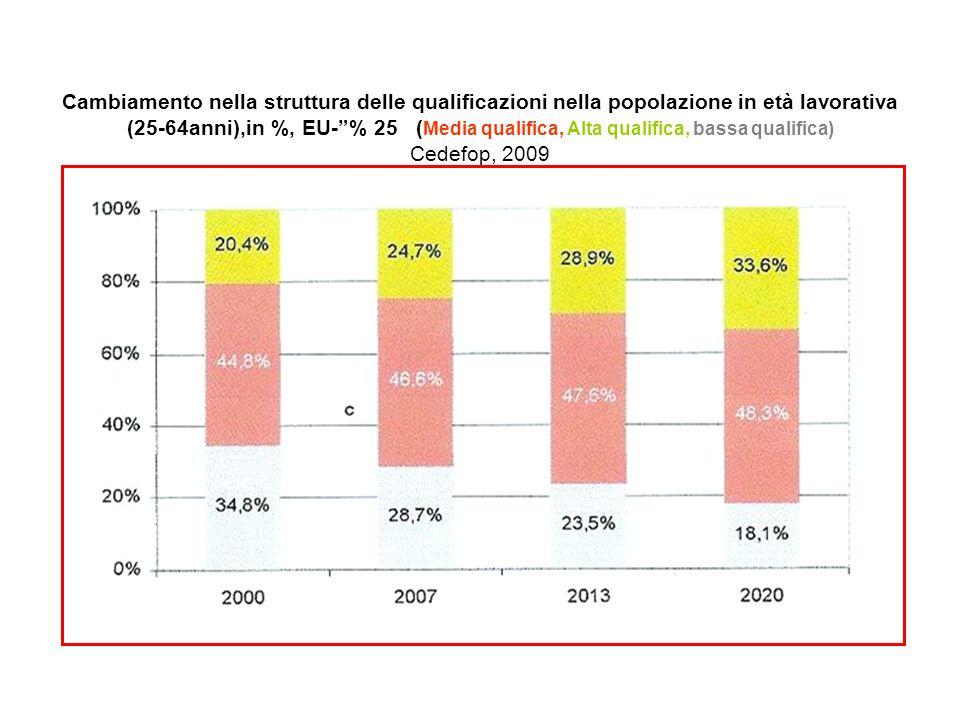 Cambiamento nella struttura delle qualificazioni nella popolazione in età lavorativa (25-64anni),in %, EU-% 25 ( Media qualifica, Alta qualifica, bass
