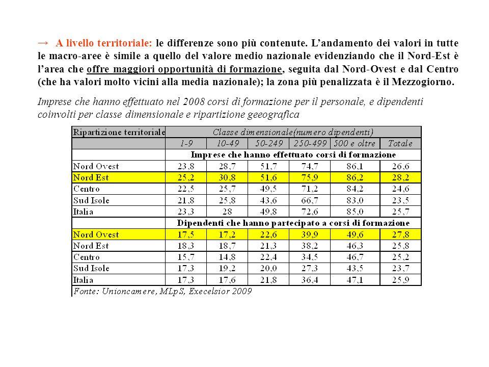 A livello territoriale: le differenze sono più contenute. Landamento dei valori in tutte le macro-aree è simile a quello del valore medio nazionale ev