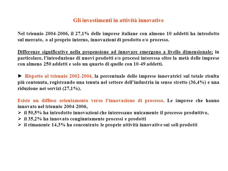 Gli investimenti in attività innovative Nel triennio 2004-2006, il 27,1% delle imprese italiane con almeno 10 addetti ha introdotto sul mercato, o al
