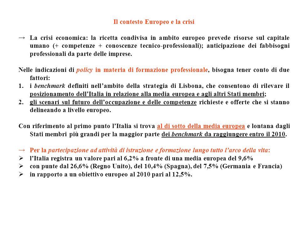 Il contesto Europeo e la crisi La crisi economica: la ricetta condivisa in ambito europeo prevede risorse sul capitale umano (+ competenze + conoscenz