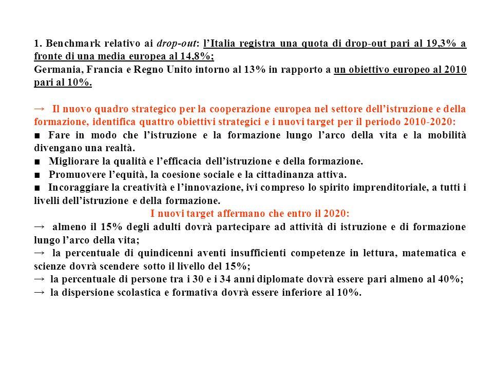 1. Benchmark relativo ai drop-out: lItalia registra una quota di drop-out pari al 19,3% a fronte di una media europea al 14,8%; Germania, Francia e Re