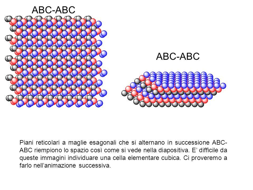 ABC-ABC Piani reticolari a maglie esagonali che si alternano in successione ABC- ABC riempiono lo spazio così come si vede nella diapositiva. E diffic