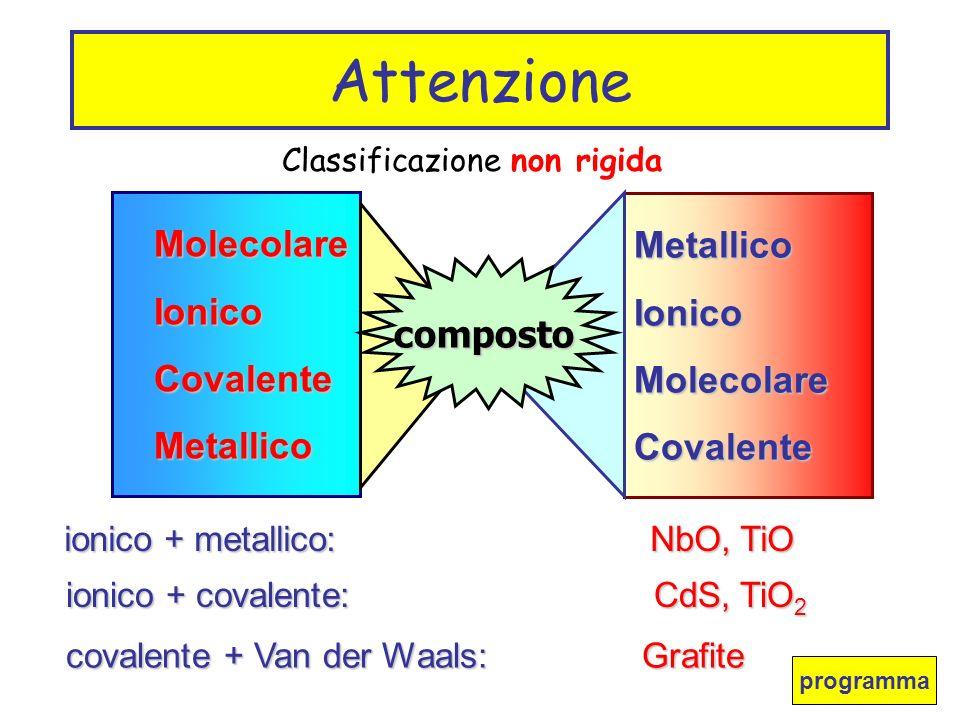 MolecolareIonicoCovalenteMetallico MetallicoIonicoMolecolareCovalente composto Attenzione Classificazione non rigida ionico + metallico: NbO, TiO ioni
