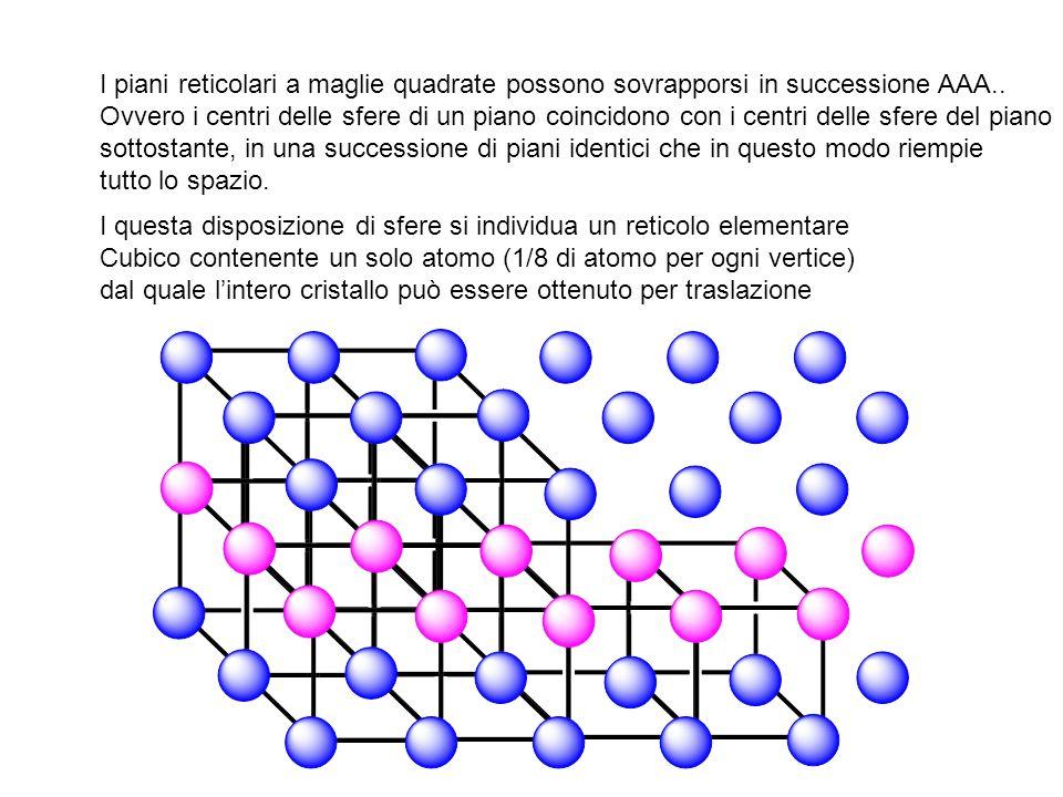 I piani reticolari a maglie quadrate possono sovrapporsi in successione AAA.. Ovvero i centri delle sfere di un piano coincidono con i centri delle sf