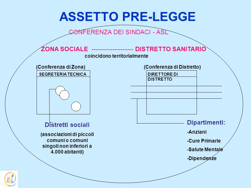 ASSETTO PRE-LEGGE ZONA SOCIALE -------------------- DISTRETTO SANITARIO coincidono territorialmente SEGRETERIA TECNICADIRETTORE DI DISTRETTO (Conferen