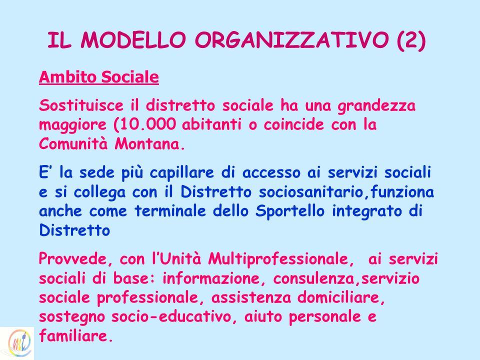 IL MODELLO ORGANIZZATIVO (2) Ambito Sociale Sostituisce il distretto sociale ha una grandezza maggiore (10.000 abitanti o coincide con la Comunità Mon
