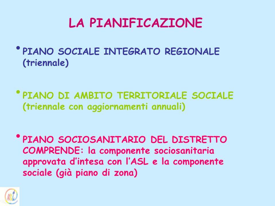 LA PIANIFICAZIONE PIANO SOCIALE INTEGRATO REGIONALE (triennale) PIANO DI AMBITO TERRITORIALE SOCIALE (triennale con aggiornamenti annuali) PIANO SOCIO