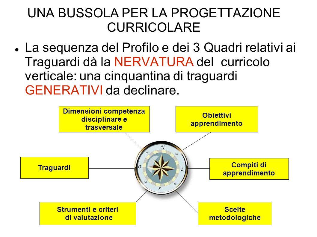 UNA BUSSOLA PER LA PROGETTAZIONE CURRICOLARE La sequenza del Profilo e dei 3 Quadri relativi ai Traguardi dà la NERVATURA del curricolo verticale: una cinquantina di traguardi GENERATIVI da declinare.