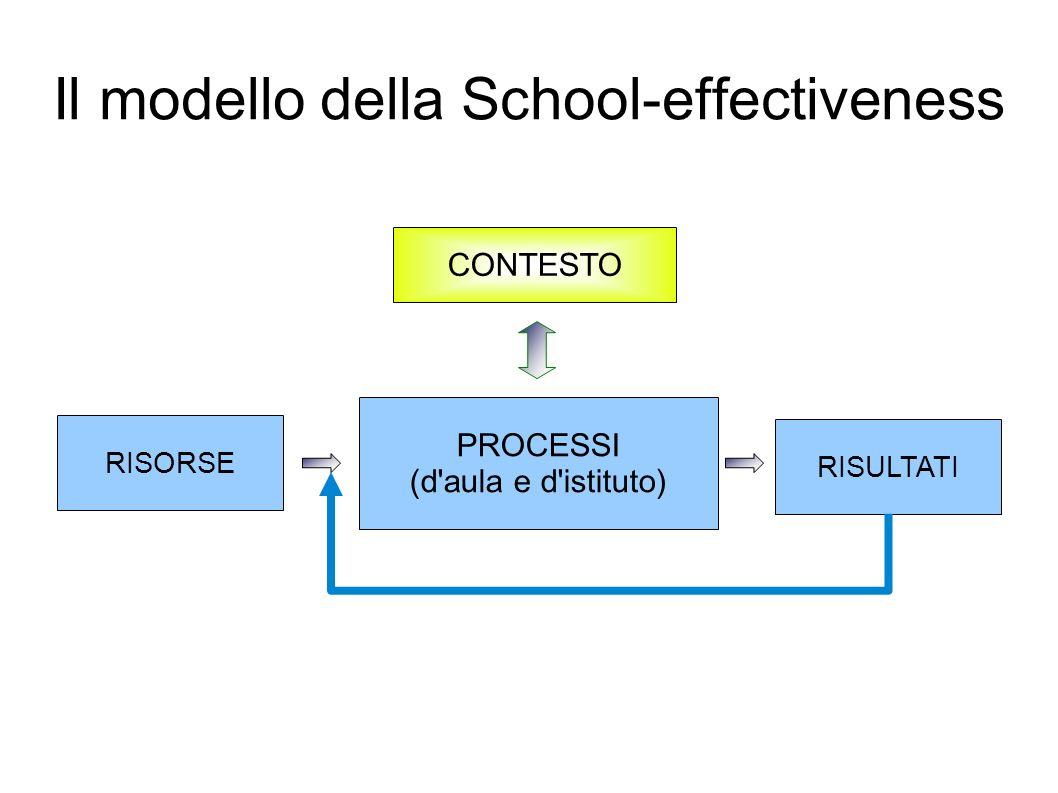 Il modello della School-effectiveness CONTESTO PROCESSI (d aula e d istituto) RISORSE RISULTATI