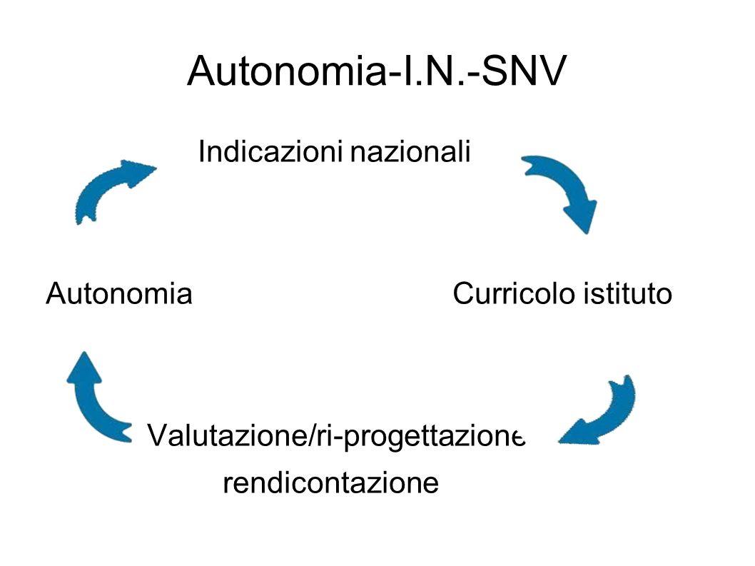 Indicazioni nazionali Autonomia Curricolo istituto Valutazione/ri-progettazione rendicontazione Autonomia-I.N.-SNV