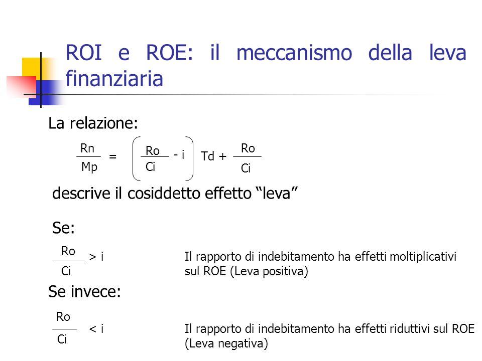 ROI e ROE: il meccanismo della leva finanziaria La relazione: Rn Mp = Ro Ci - i Td + Ro Ci descrive il cosiddetto effetto leva Se: Ro Ci > iIl rapport