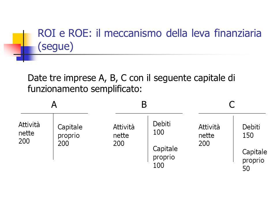 ROI e ROE: il meccanismo della leva finanziaria (segue) Date tre imprese A, B, C con il seguente capitale di funzionamento semplificato: ABC Attività
