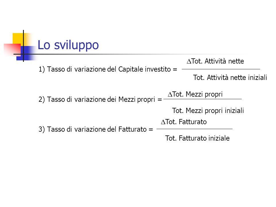 Lo sviluppo 1) Tasso di variazione del Capitale investito = 2) Tasso di variazione dei Mezzi propri = 3) Tasso di variazione del Fatturato = Tot. Atti
