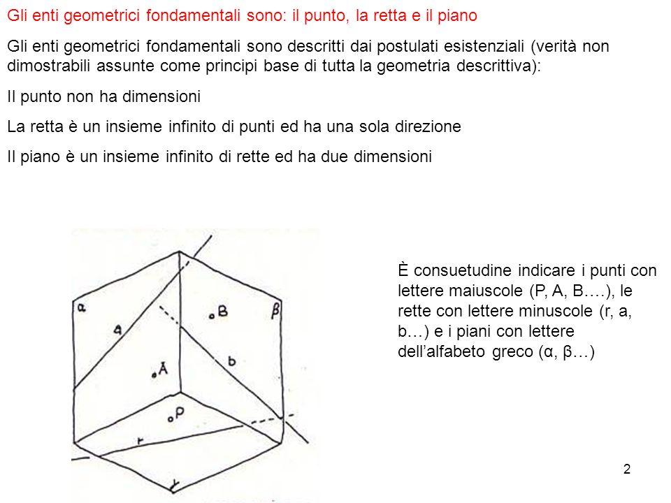 2 Gli enti geometrici fondamentali sono: il punto, la retta e il piano Gli enti geometrici fondamentali sono descritti dai postulati esistenziali (ver