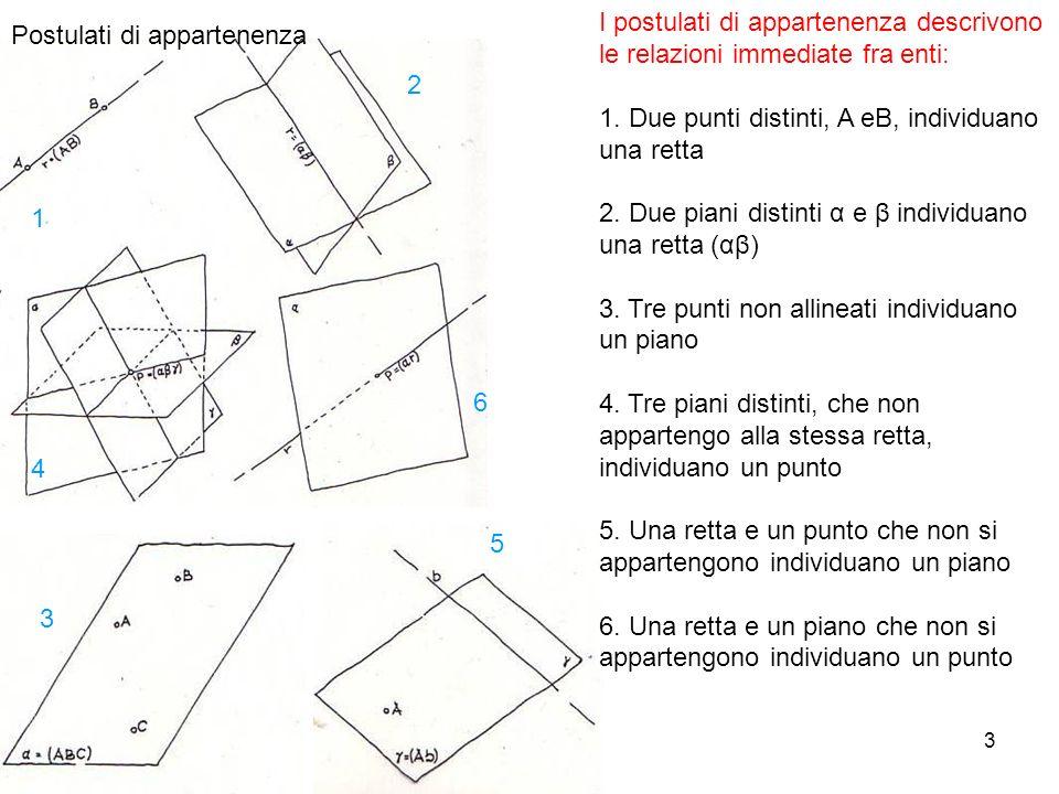 3 Postulati di appartenenza I postulati di appartenenza descrivono le relazioni immediate fra enti: 1. Due punti distinti, A eB, individuano una retta