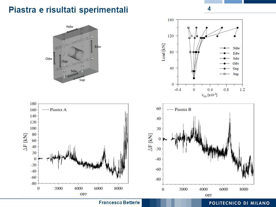 Francesco Betterle Materiale HPFRC 5 C 52.5 ILoppaSabbia 0/2FibreAdditivoAcqua [kg/m 3 ] [l/m 3 ] 60050098310033200 Prova a flessione su quattro punti: provino non intagliato ( * ) ( * ) A.
