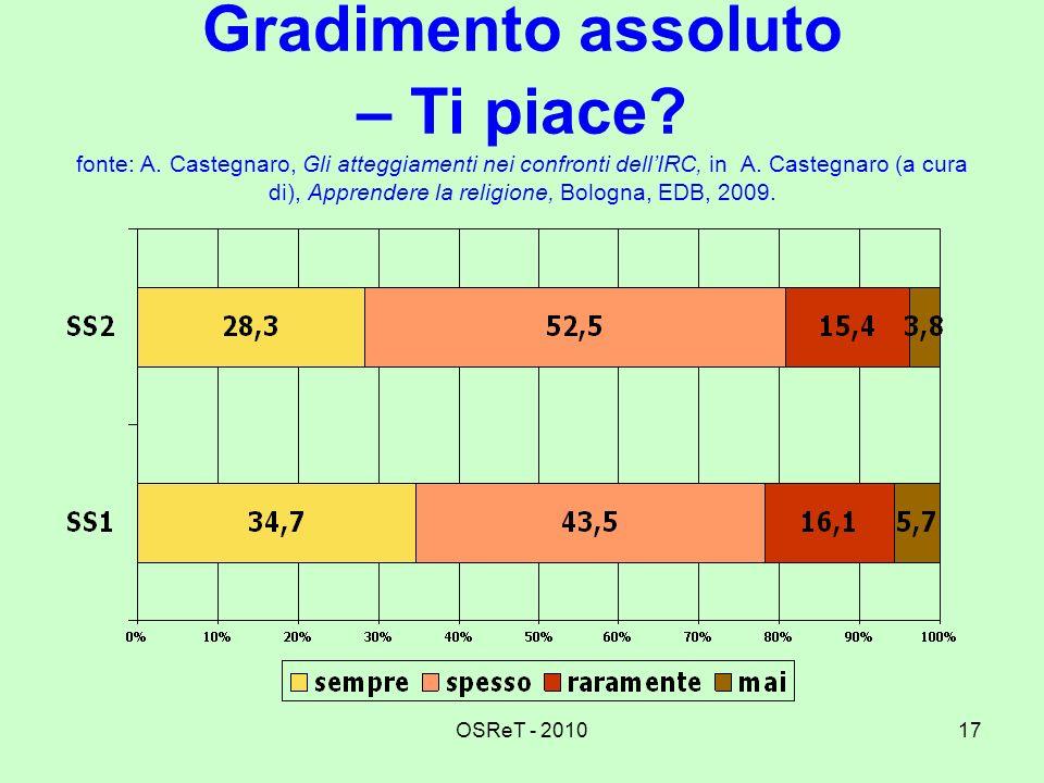 OSReT - 201017 Gradimento assoluto – Ti piace? fonte: A. Castegnaro, Gli atteggiamenti nei confronti dellIRC, in A. Castegnaro (a cura di), Apprendere