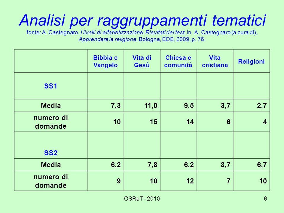 OSReT - 20106 Analisi per raggruppamenti tematici fonte: A. Castegnaro, I livelli di alfabetizzazione. Risultati dei test, in A. Castegnaro (a cura di