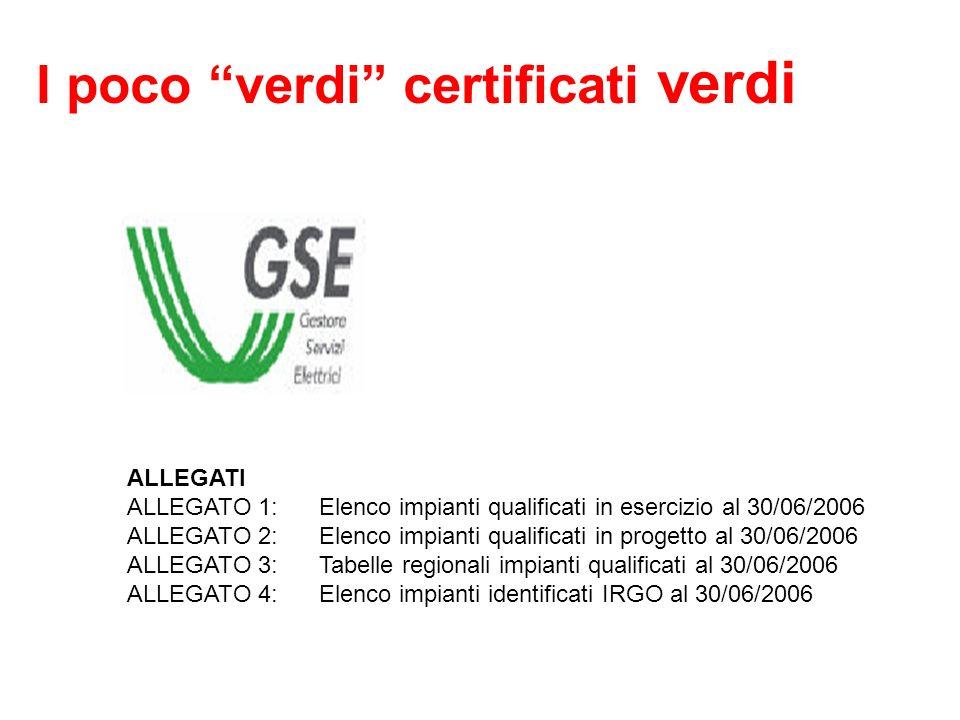 I poco verdi certificati verdi ALLEGATI ALLEGATO 1:Elenco impianti qualificati in esercizio al 30/06/2006 ALLEGATO 2:Elenco impianti qualificati in progetto al 30/06/2006 ALLEGATO 3:Tabelle regionali impianti qualificati al 30/06/2006 ALLEGATO 4:Elenco impianti identificati IRGO al 30/06/2006