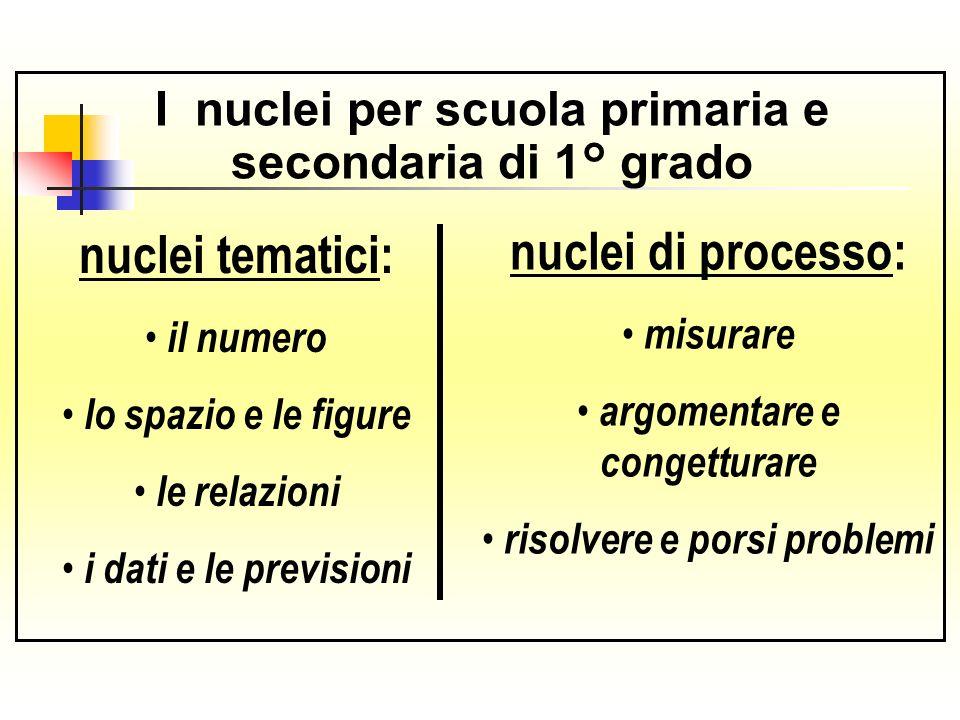 I nuclei per scuola primaria e secondaria di 1° grado nuclei tematici: il numero lo spazio e le figure le relazioni i dati e le previsioni nuclei di p