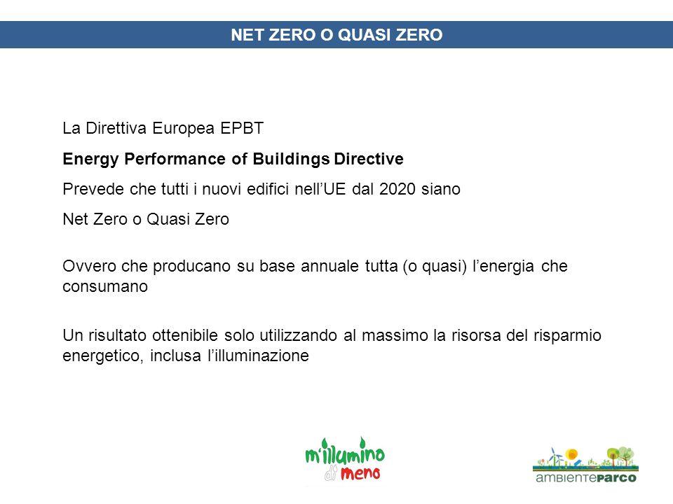 NET ZERO O QUASI ZERO La Direttiva Europea EPBT Energy Performance of Buildings Directive Prevede che tutti i nuovi edifici nellUE dal 2020 siano Net