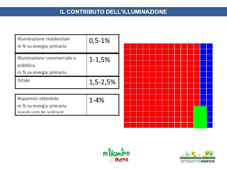 IL CONTRIBUTO DELLILLUMINAZIONE Illuminazione residenziale in % su energia primaria 0,5-1% Illuminazione commerciale e pubblica in % su energia primar