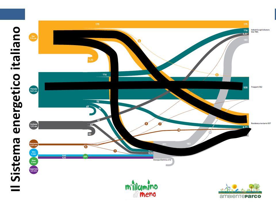 AMBIENTEPARCO E LILLUMINAZIONE Il Sistema energetico italiano