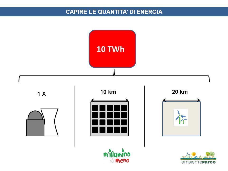 LE QUANTITA DI ENERGIA IN ITALIA Circa 2100 TWh anno di energia primaria (210 mattoni da 10 TWh) Di cui circa 350 elettrici