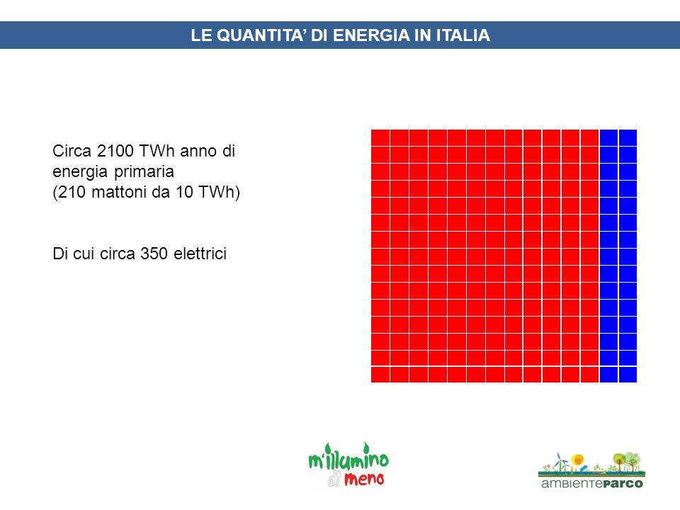 LE QUANTITA DI ENERGIA IN ITALIA Se pensiamo a cosa rappresenta ogni quadratino, si capisce bene che sostituire i combustibili fossili non sarà facile E si comprende bene quanto è importante risparmiare energia e migliorare lefficienza energetica in tutte le nostre applicazioni
