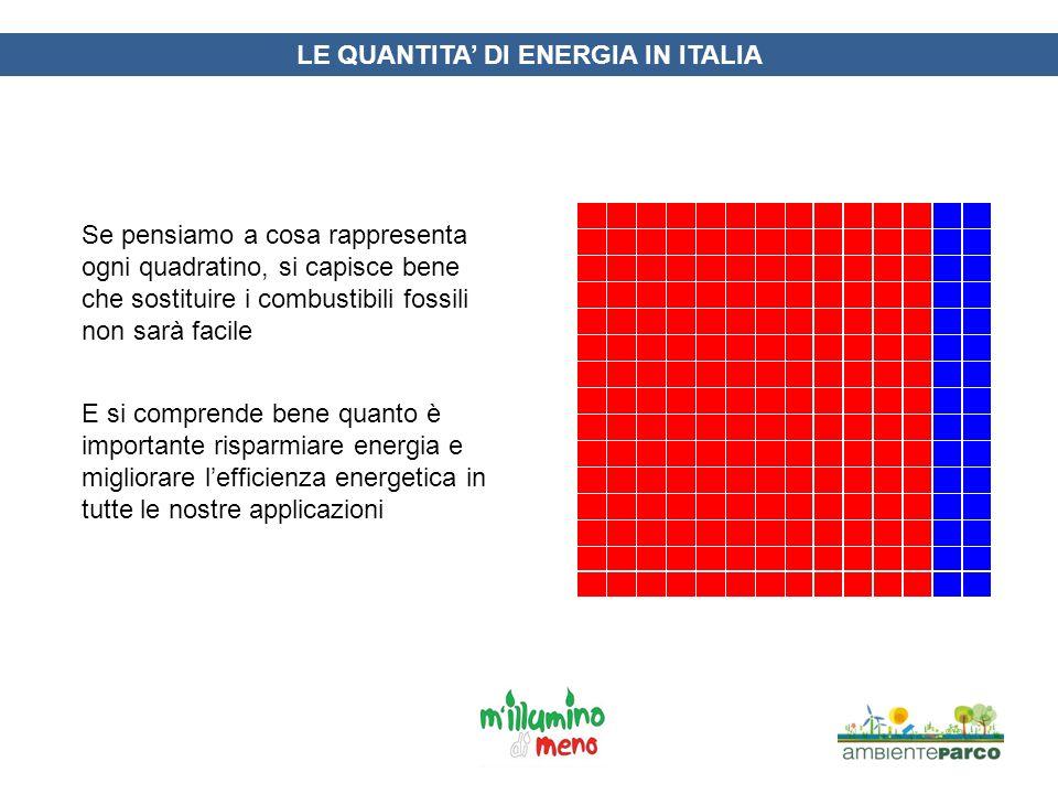 LE QUANTITA DI ENERGIA IN ITALIA Se pensiamo a cosa rappresenta ogni quadratino, si capisce bene che sostituire i combustibili fossili non sarà facile