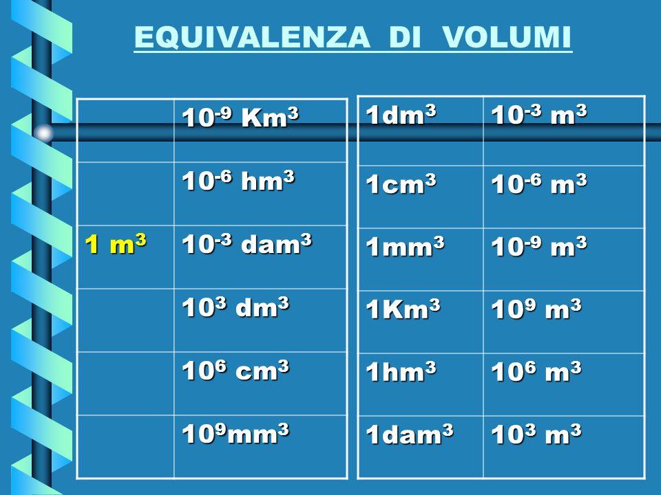 VOLUME Il volume si riferisce allo spazio occupato da un corpo oppure alla capacità di un contenitore. La grandezza a cui si riferisce si chiama volum