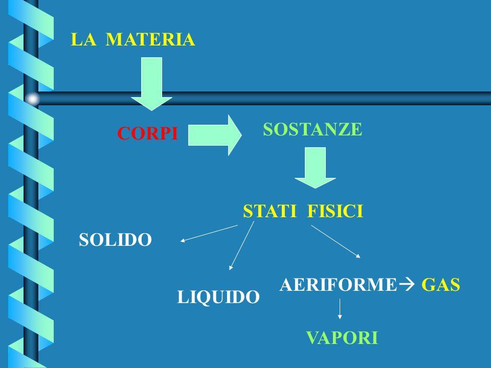 CORPI E SOSTANZE I CORPI CORPI sono porzioni limitate di materia e sono formati da sostanze diverse. LE SOSTANZE sono un tipo di materia con caratteri
