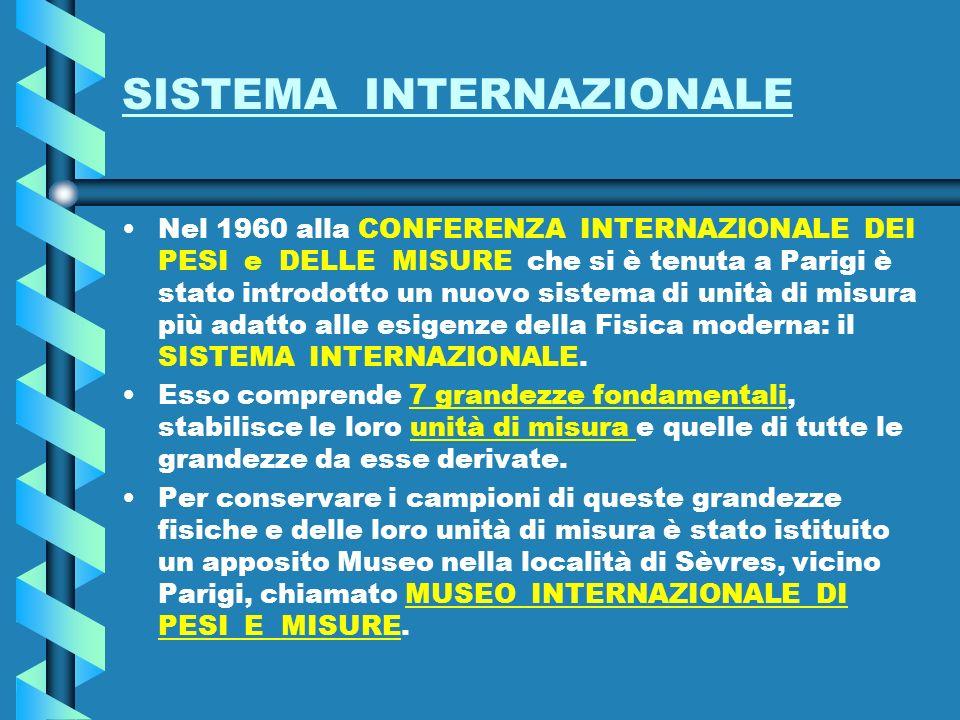 SISTEMA INTERNAZIONALE Nel 1960 alla CONFERENZA INTERNAZIONALE DEI PESI e DELLE MISURE che si è tenuta a Parigi è stato introdotto un nuovo sistema di unità di misura più adatto alle esigenze della Fisica moderna: il SISTEMA INTERNAZIONALE.