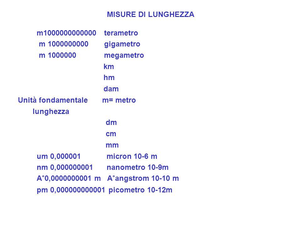 MISURE DI LUNGHEZZA m1000000000000 terametro m 1000000000 gigametro m 1000000 megametro km hm dam Unità fondamentale m= metro lunghezza dm cm mm um 0,000001 micron 10-6 m nm 0,000000001 nanometro 10-9m A°0,0000000001 m A°angstrom 10-10 m pm 0,000000000001 picometro 10-12m