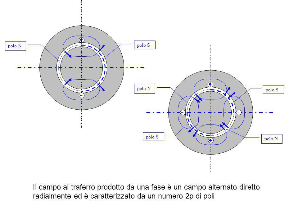 Il campo al traferro prodotto da una fase è un campo alternato diretto radialmente ed è caratterizzato da un numero 2p di poli + polo S polo N polo S polo N + + polo S polo N