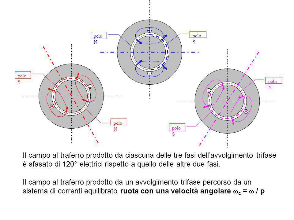 Il campo al traferro prodotto da ciascuna delle tre fasi dellavvolgimento trifase è sfasato di 120° elettrici rispetto a quello delle altre due fasi.