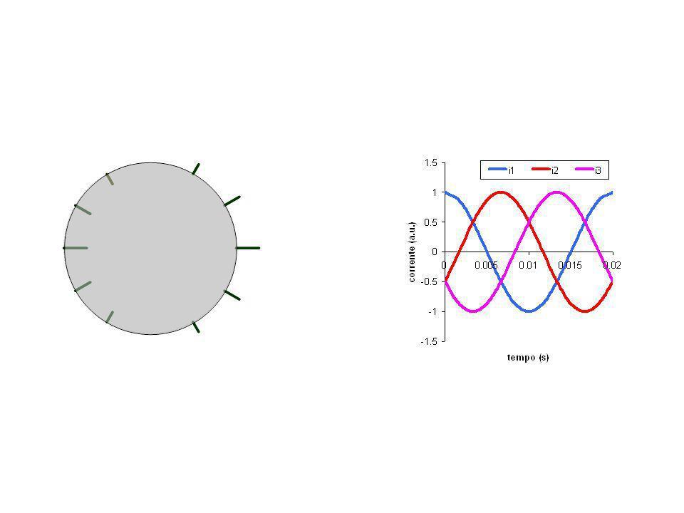 Campo prodotto da una fase avente una cava per polo Per la legge di Ampére: Per la solenoidalità di B: x x H 2 0 3 A A B C D 0 1° polo2° polo 3° polo 4° polo