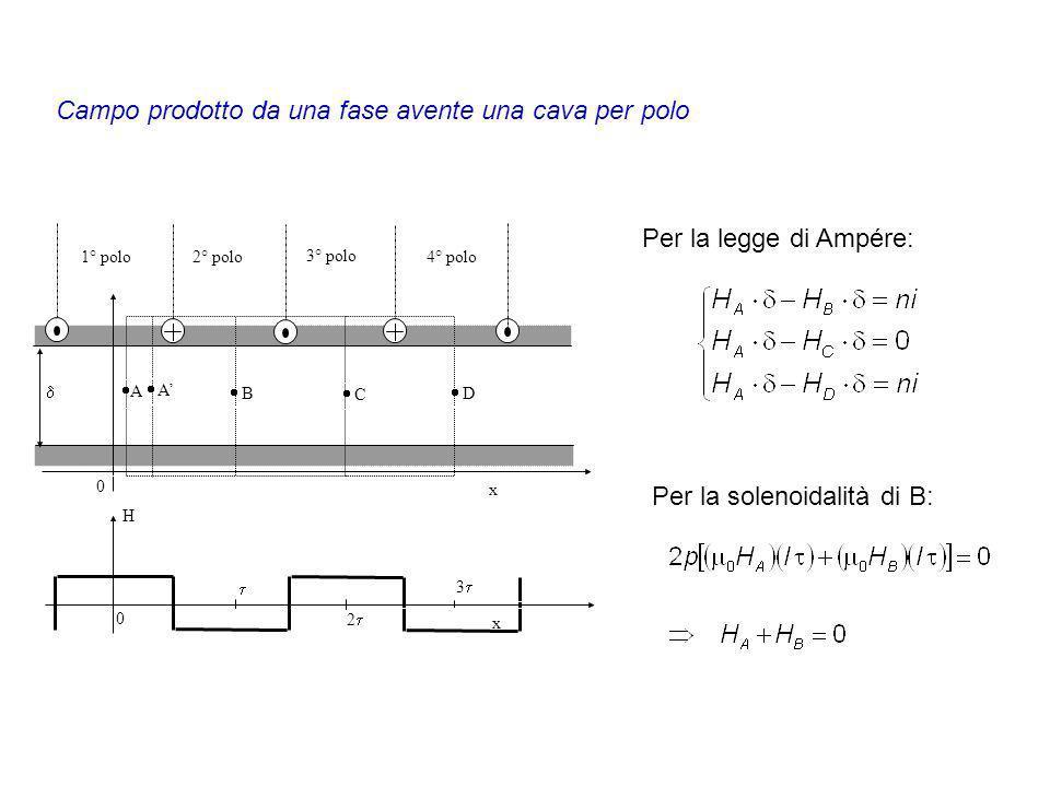 Campo prodotto da una fase avente una cava per polo Per la legge di Ampére: Per la solenoidalità di B: x x H 2 0 3 A A B C D 0 1° polo2° polo 3° polo